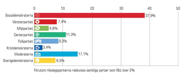 Valresultatet för Kristinehamn